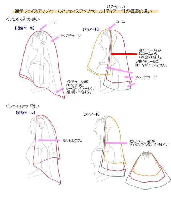 【ティアード】の構造の違い